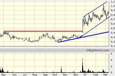 Independent Nickel Corp.