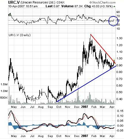 Uracan Resources Ltd.