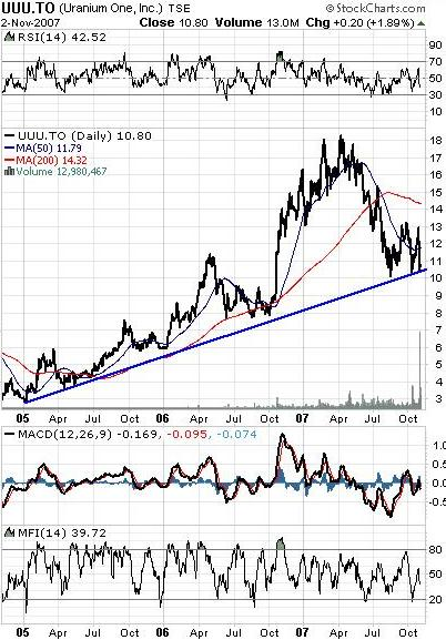 UUU Uranium One Inc. Chart