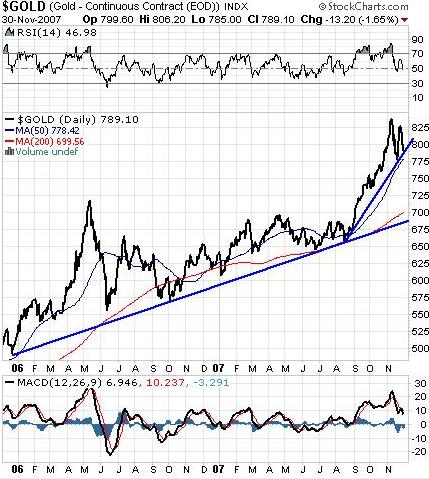Gold Two Year Chart
