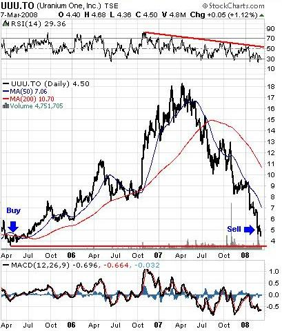 uranium one three year chart