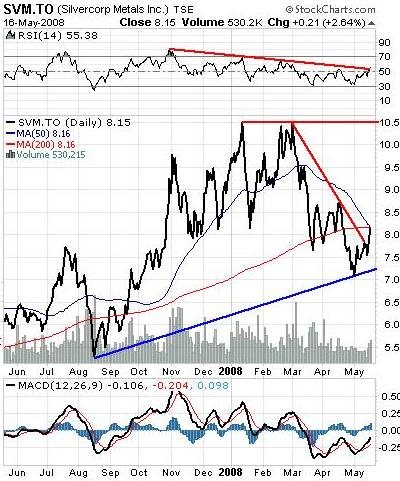 Silvercorp Metals Inc
