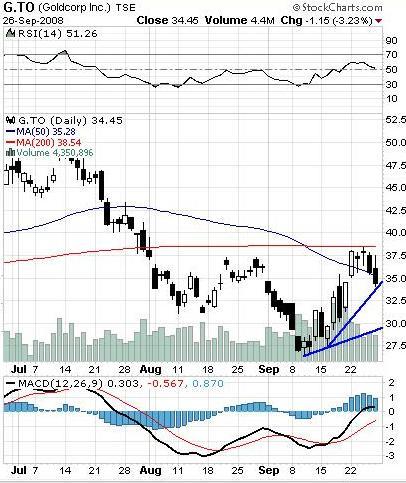 Goldcorp Chart