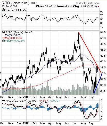 Goldcorp One Year Chart